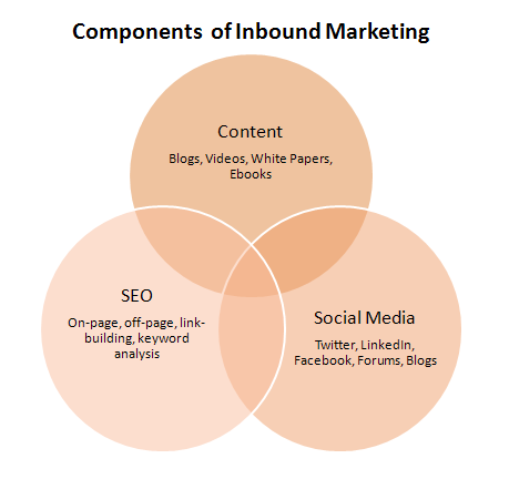 inbound_marketing_ven