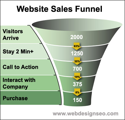 Website Sales Funnel